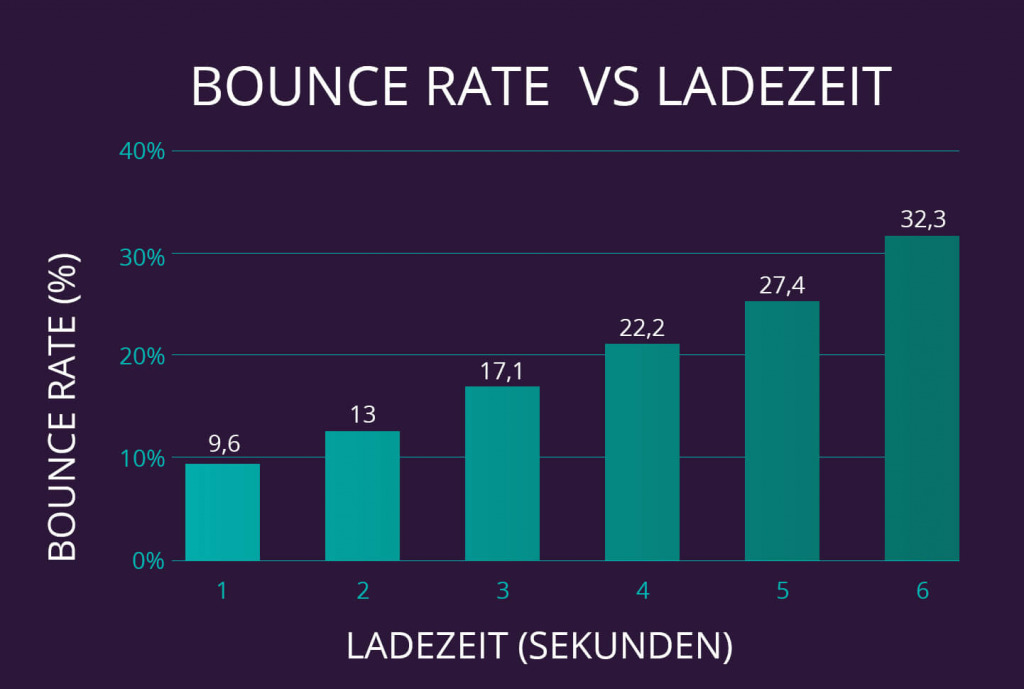 bounce rate dwell time ladezeit